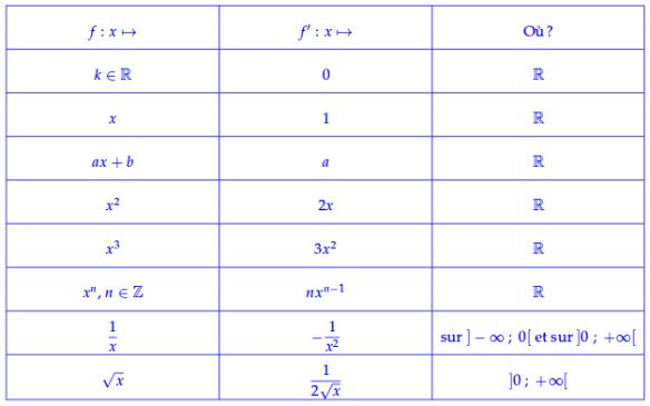 cm 2019-02 - 1S - Dérivation et fonction usuelles - tableau bleu