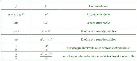 cm 2019-02 - 1S - Dérivation et fonction usuelles - tableau vert