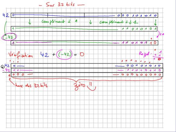 cm 2019-03-29 ICN 1S1-1S2 encodage négatifs et flottants sur 32 bits_1