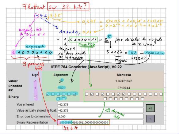 cm 2019-03-29 ICN 1S1-1S2 encodage négatifs et flottants sur 32 bits_2