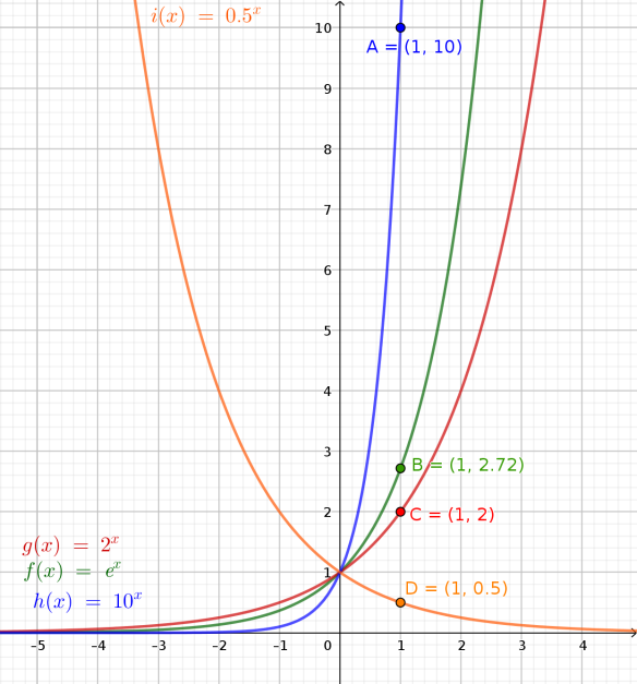 cm 2019-05-09 TSTI2D fonctions exponentielles