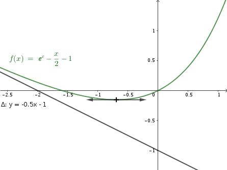 cm 2019-05-09 TSTI2D graphique ex45 p168
