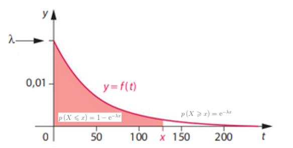cm 2019-05-23 TSTI2D loi exponentielle