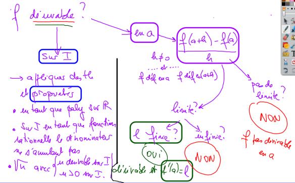 cm 2019-11-06 TS1 A3 arbre de décision dérivabilité