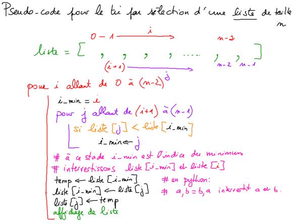 cm 2020-01-09 ISN algorithmes de tri pseudo-code sélection